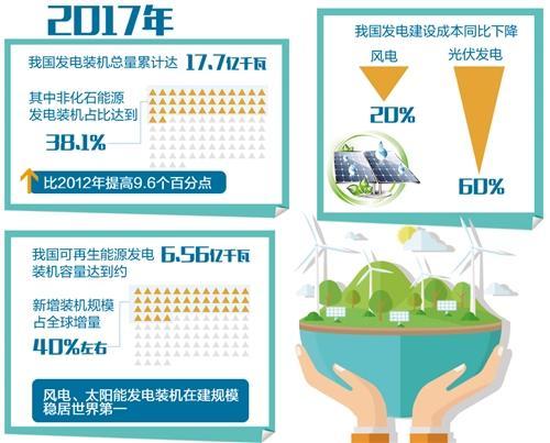 """追""""风""""逐""""日""""!中国新能源产业发展领跑全球"""