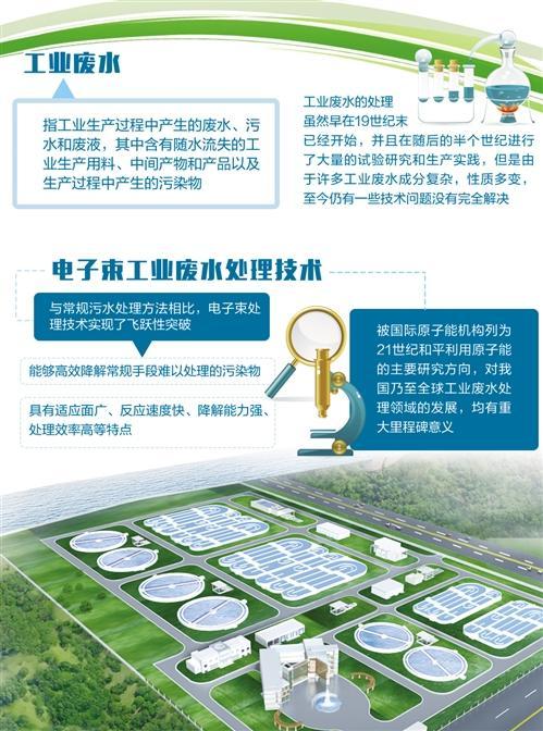 中国首创技术突破瓶颈 有望破解废水处理世界性难题