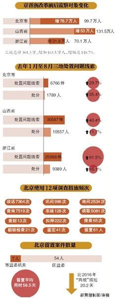 监察体制改革试点一年 北京12项调查措施全使用