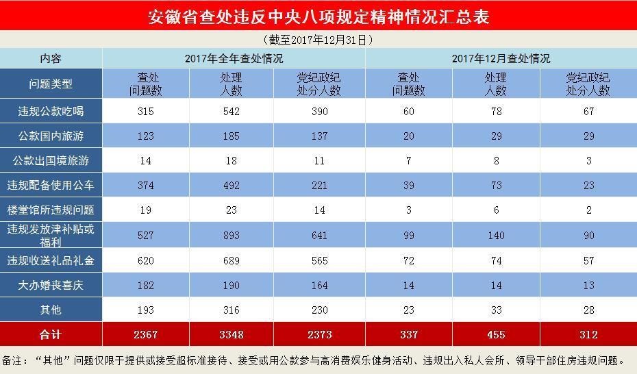 安徽2017年查处违反八项规定精神问题2367起