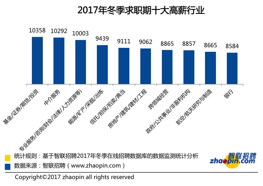 胜博发电子游戏大全:37城平均月薪__城市白领月入近8000,你达标了吗?