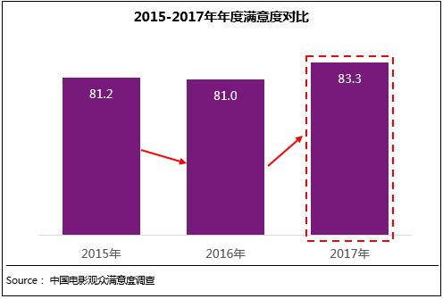 2017年电影观众满意度增长明显 国产电影质量提升