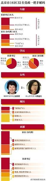 北京16区党政一把手17人是博士 8位出身国企铁梨花下载