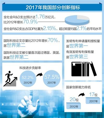 中国已成有全球影响力科技大国 专利申请量世界第一