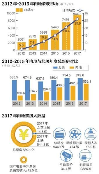 2017中國影市進入500億時代大部分國產電影仍虧錢