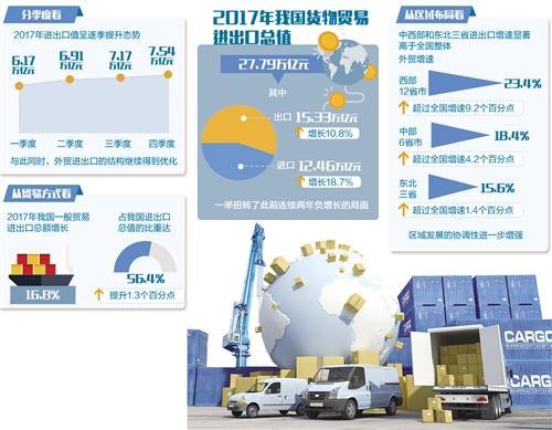 2017年中国外贸结束两年负增长态势 实现两位数增长超载的电容器