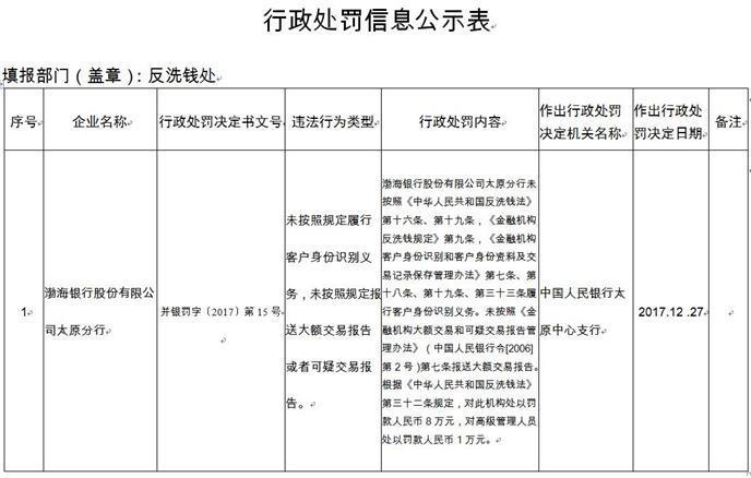 渤海银行向银监会送水果卡 一年内10宗违法违规被罚