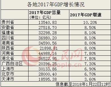 12省份2017年GDP增速出炉 除京津沪外均跑赢全国