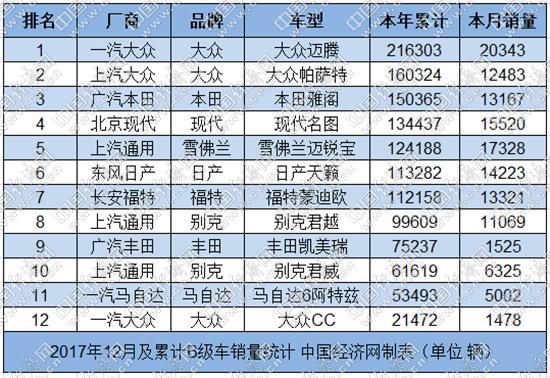 """棉里藏针:迈腾强势夺冠 凯美瑞活在""""订单""""里"""