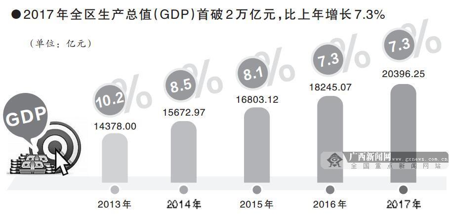 地区生产总值首破二万亿元 广西经济站上新起点