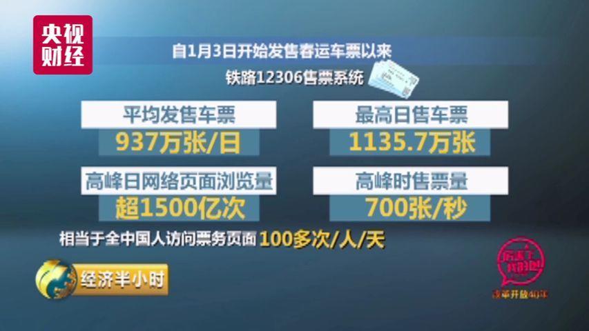 中国火车票务系统每天1500亿浏览量1秒钟卖票700张