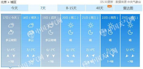 北京扩散条件转差 今空气质量将现中度污染