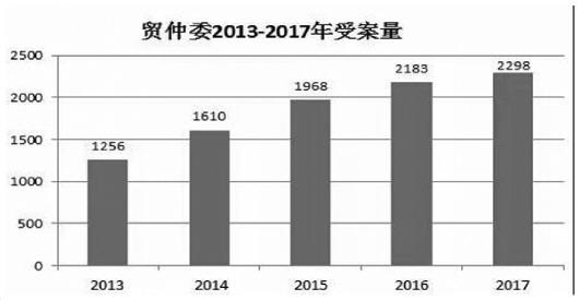 貿仲委2017涉外案件標的額翻番涉60個國家和地區