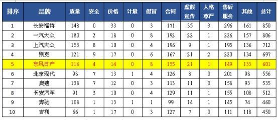 中消协投诉榜:东风日产涉及发动机、涉嫌欺诈等问题