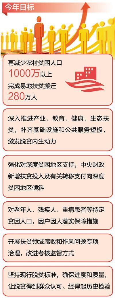 重庆时时彩网络平台:代表委员热议打赢打好脱贫攻坚战