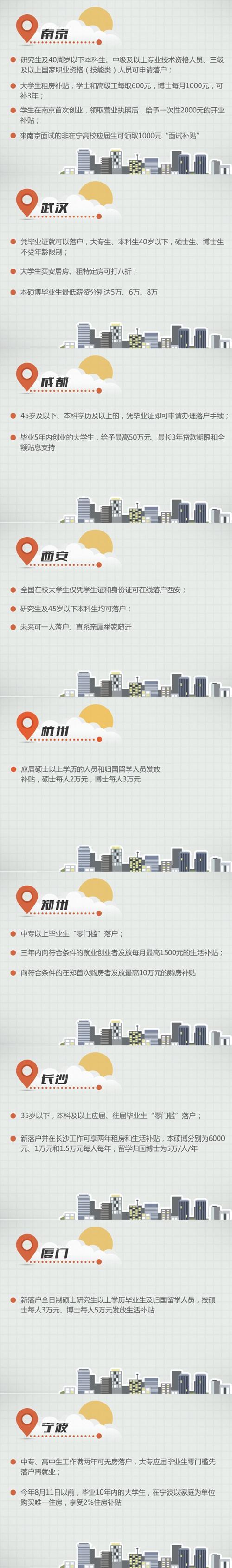 """北京急速赛车彩票:多个二线城市从一线城市""""虎口夺人""""_你最中意哪儿?"""