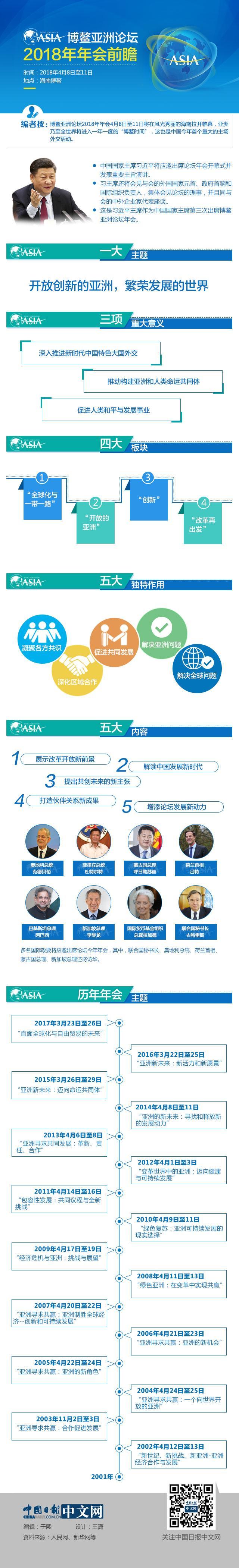 重庆时时彩助赢软件:博鳌亚洲论坛2018年年会前瞻