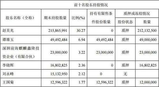 赤峰黄金实控人赵美光现身内幕交易案 98%股权质押