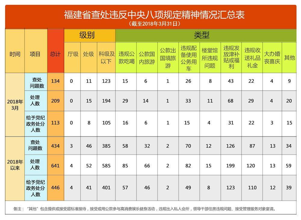 福建:一季度查处违反中央八项规定精神问题434起小米2s配置