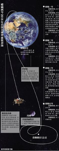 """""""嫦娥四号""""下半年奔月将实现首次着陆月球背面"""