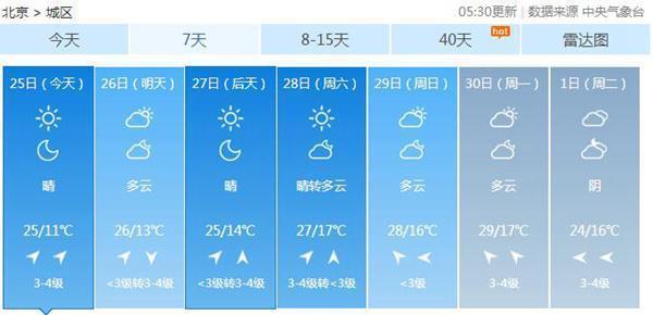 重庆时时彩网络平台:月底前北京早晚气温持续回升最高达29℃_外出需防晒