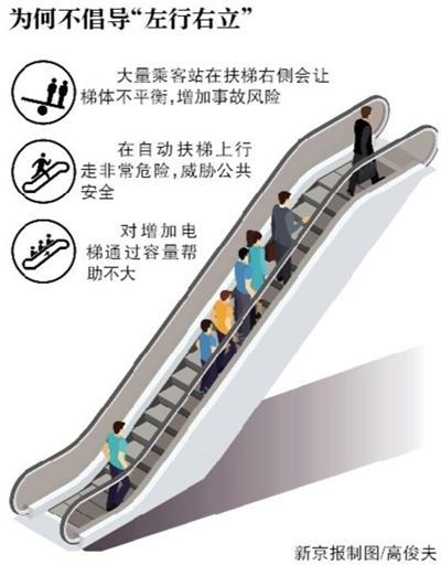 """多地不再提倡扶梯""""左行右立"""" 曾被视为文明行为机器鸡星球大战3"""