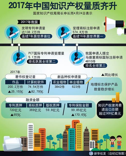 中国保护知识产权 掌握发展主动权泉州师范学院叫餐网
