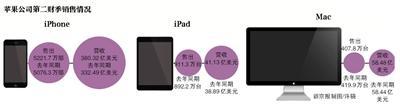 北京赛车4码方法如下:苹果财报亮眼iPhone_X销量成谜_有分析称其库存高企