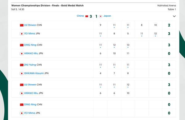 中国女乒3比1战胜日本队 连续第四次捧起考比伦杯政党章程