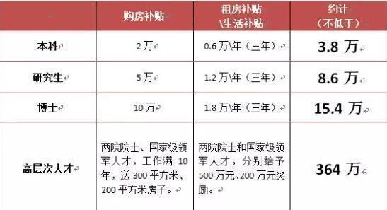 整理自:郑州人才新政