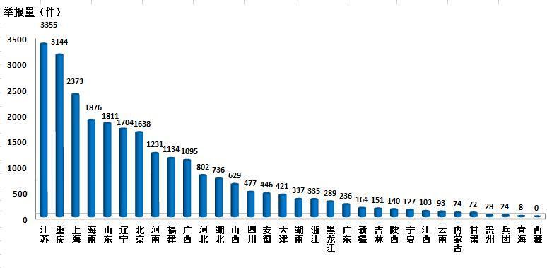 澳门新金沙官网:3月全国环保举报管理平台接到环保举报46929件