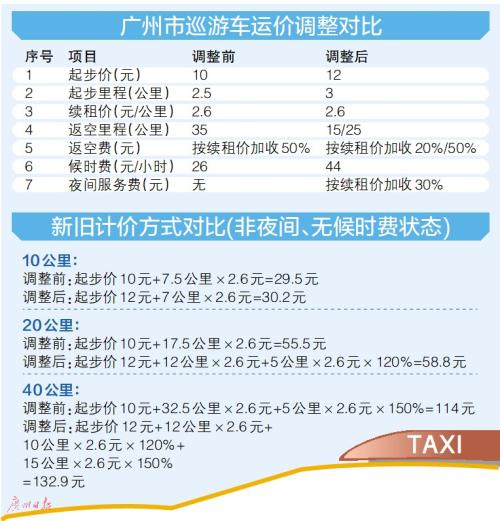 广州出租车调价实施:严重违章企业或被吊销营业资格