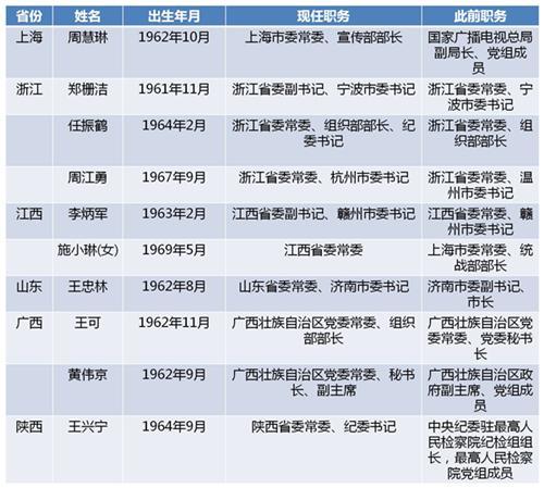 近日六省份十名省委冲锋战警粤语高清常委履新 其中一名女性
