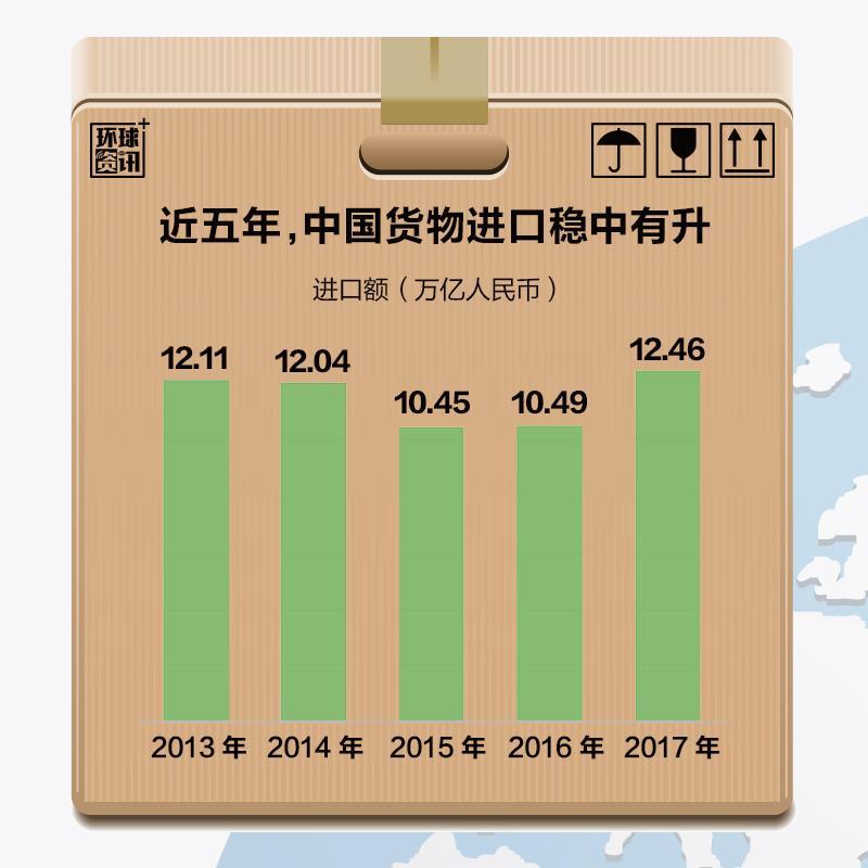 【组图】中国医道艳途进口助推全球经济再平衡