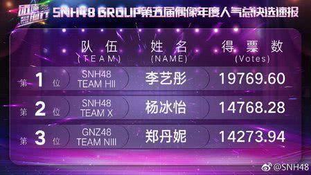 SNH48 GROUP总决选速报:李艺彤杨冰怡居前