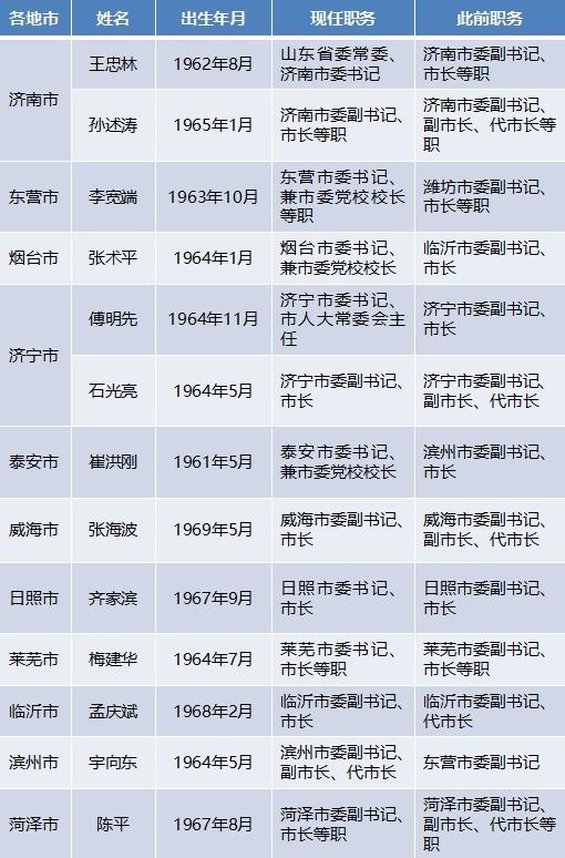 """急速赛车是福利彩票么:今年来山东至少11地市13名党政""""一把手""""履新"""