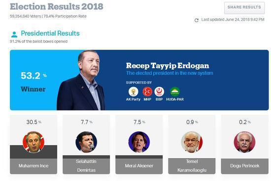 土耳其总统大选:中国字体设计网埃尔多安获超半数选票赢得连任