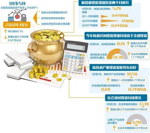专家:中国制造业投资增速尚处低位亟待组合施策