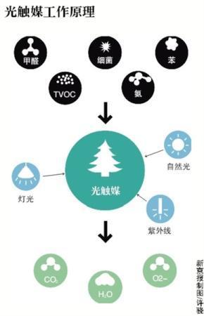 """北京地铁6号线涂""""光触媒""""除味儿 细菌总数减少80%"""