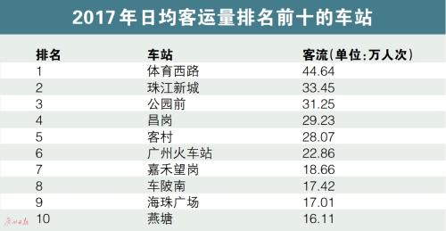 广州地铁运能利用度世界第一