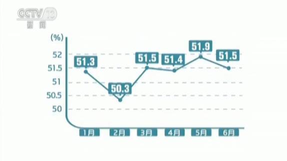 """上半年中国经济不断向好采购经理人指数连续23个月""""景气"""""""