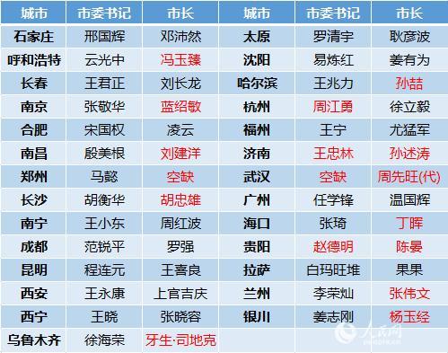 """今年14省會調整""""一把手""""26名""""70后""""履新表"""