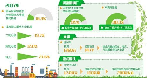 钢铁业需加快推进绿色发展