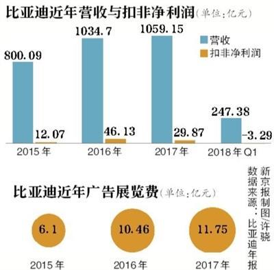 比亚迪3年广告展览费花28.31亿-智慧漳州-汽车新闻