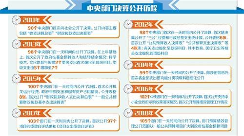 """江苏福彩快三开奖结果:105个中央部门晒账本_""""三公""""经费大幅低于预算"""