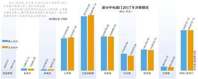 105个中央部门晒出2017年决算