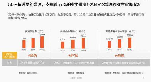 报告:中国快递员超300万人 平均月工资6200元