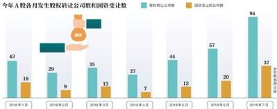 年内331家公司转让股权 逾35%由国资受让