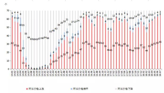 7个月260次调控房价创下10个月最大涨幅谁之过?