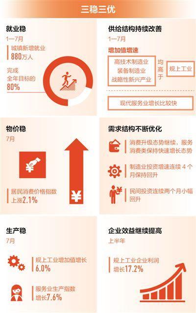7月经济数据出炉:三稳三优 经济基本面没变化